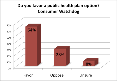 Do you favor a public health plan option?